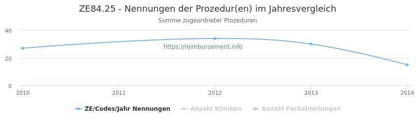 ZE84.25 Nennungen der Prozeduren und Anzahl der einsetzenden Kliniken, Fachabteilungen pro Jahr