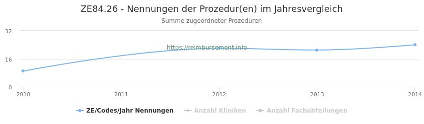 ZE84.26 Nennungen der Prozeduren und Anzahl der einsetzenden Kliniken, Fachabteilungen pro Jahr