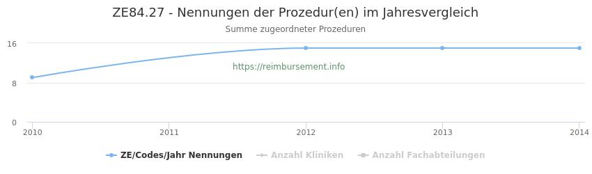 ZE84.27 Nennungen der Prozeduren und Anzahl der einsetzenden Kliniken, Fachabteilungen pro Jahr