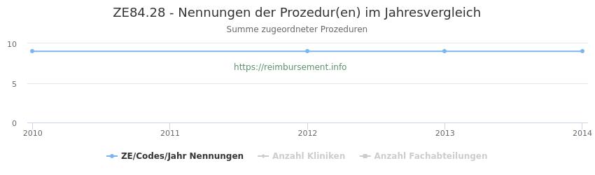 ZE84.28 Nennungen der Prozeduren und Anzahl der einsetzenden Kliniken, Fachabteilungen pro Jahr