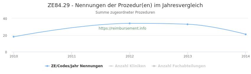 ZE84.29 Nennungen der Prozeduren und Anzahl der einsetzenden Kliniken, Fachabteilungen pro Jahr