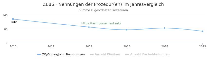 ZE86 Nennungen der Prozeduren und Anzahl der einsetzenden Kliniken, Fachabteilungen pro Jahr
