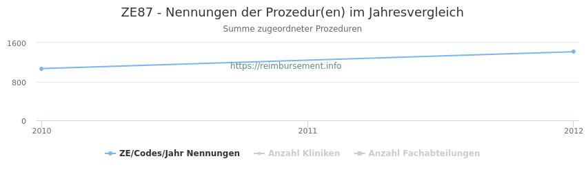 ZE87 Nennungen der Prozeduren und Anzahl der einsetzenden Kliniken, Fachabteilungen pro Jahr