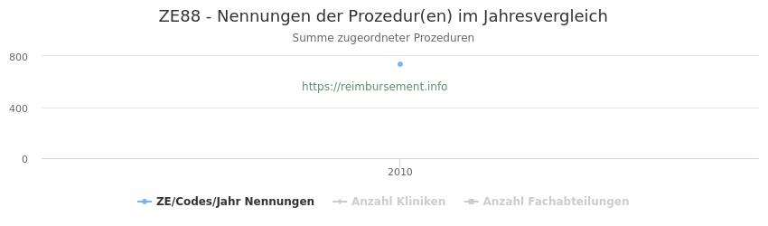 ZE88 Nennungen der Prozeduren und Anzahl der einsetzenden Kliniken, Fachabteilungen pro Jahr