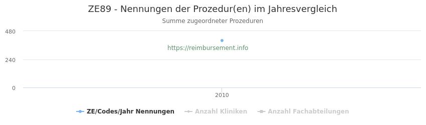 ZE89 Nennungen der Prozeduren und Anzahl der einsetzenden Kliniken, Fachabteilungen pro Jahr