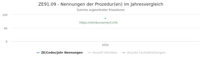 ZE91.09 Nennungen der Prozeduren und Anzahl der einsetzenden Kliniken, Fachabteilungen pro Jahr