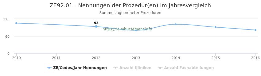 ZE92.01 Nennungen der Prozeduren und Anzahl der einsetzenden Kliniken, Fachabteilungen pro Jahr