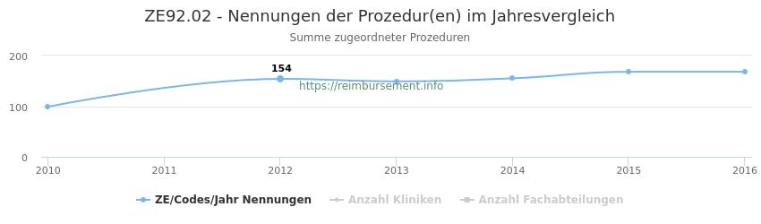 ZE92.02 Nennungen der Prozeduren und Anzahl der einsetzenden Kliniken, Fachabteilungen pro Jahr