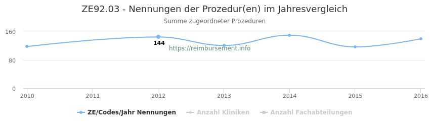 ZE92.03 Nennungen der Prozeduren und Anzahl der einsetzenden Kliniken, Fachabteilungen pro Jahr