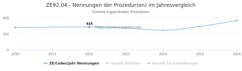 ZE92.04 Nennungen der Prozeduren und Anzahl der einsetzenden Kliniken, Fachabteilungen pro Jahr