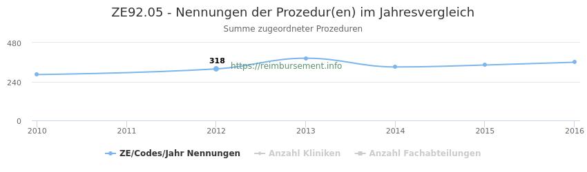 ZE92.05 Nennungen der Prozeduren und Anzahl der einsetzenden Kliniken, Fachabteilungen pro Jahr