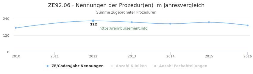 ZE92.06 Nennungen der Prozeduren und Anzahl der einsetzenden Kliniken, Fachabteilungen pro Jahr