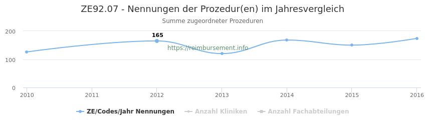 ZE92.07 Nennungen der Prozeduren und Anzahl der einsetzenden Kliniken, Fachabteilungen pro Jahr