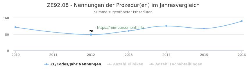 ZE92.08 Nennungen der Prozeduren und Anzahl der einsetzenden Kliniken, Fachabteilungen pro Jahr