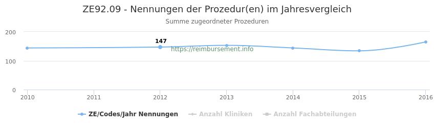 ZE92.09 Nennungen der Prozeduren und Anzahl der einsetzenden Kliniken, Fachabteilungen pro Jahr