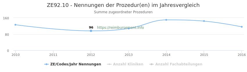 ZE92.10 Nennungen der Prozeduren und Anzahl der einsetzenden Kliniken, Fachabteilungen pro Jahr