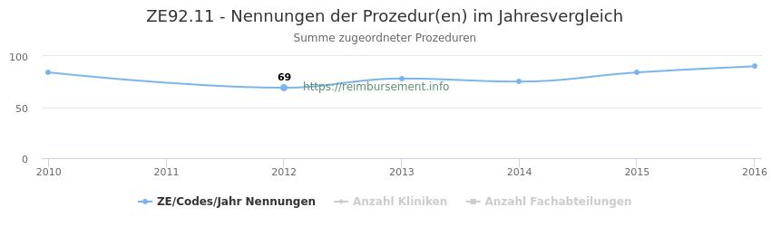 ZE92.11 Nennungen der Prozeduren und Anzahl der einsetzenden Kliniken, Fachabteilungen pro Jahr