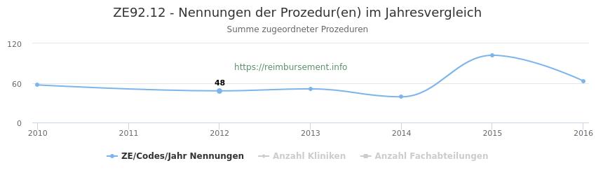ZE92.12 Nennungen der Prozeduren und Anzahl der einsetzenden Kliniken, Fachabteilungen pro Jahr