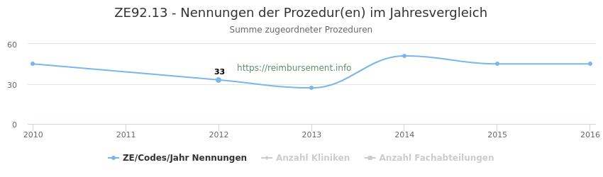 ZE92.13 Nennungen der Prozeduren und Anzahl der einsetzenden Kliniken, Fachabteilungen pro Jahr