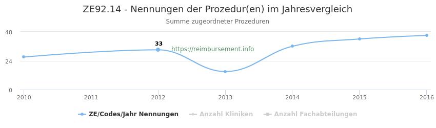ZE92.14 Nennungen der Prozeduren und Anzahl der einsetzenden Kliniken, Fachabteilungen pro Jahr