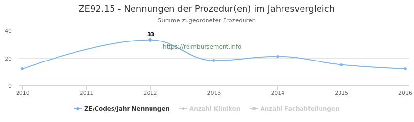 ZE92.15 Nennungen der Prozeduren und Anzahl der einsetzenden Kliniken, Fachabteilungen pro Jahr