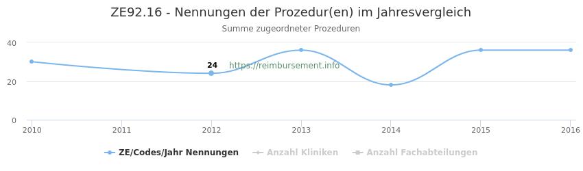 ZE92.16 Nennungen der Prozeduren und Anzahl der einsetzenden Kliniken, Fachabteilungen pro Jahr