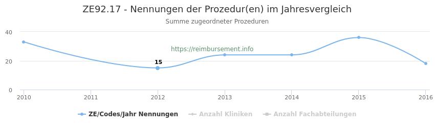 ZE92.17 Nennungen der Prozeduren und Anzahl der einsetzenden Kliniken, Fachabteilungen pro Jahr