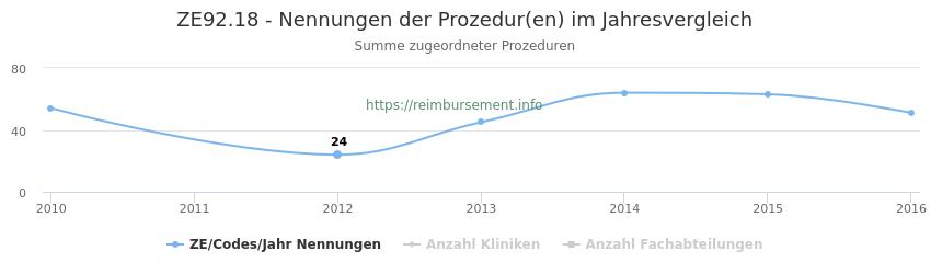 ZE92.18 Nennungen der Prozeduren und Anzahl der einsetzenden Kliniken, Fachabteilungen pro Jahr