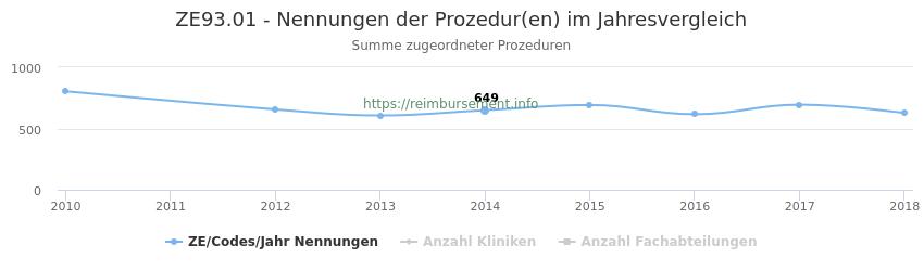 ZE93.01 Nennungen der Prozeduren und Anzahl der einsetzenden Kliniken, Fachabteilungen pro Jahr