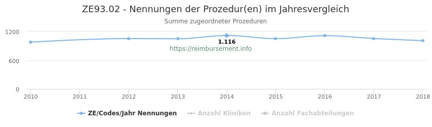 ZE93.02 Nennungen der Prozeduren und Anzahl der einsetzenden Kliniken, Fachabteilungen pro Jahr