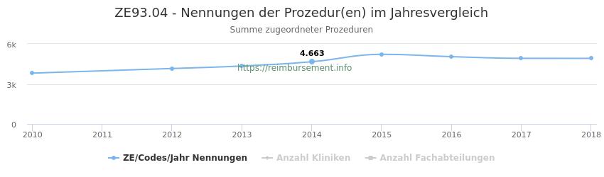 ZE93.04 Nennungen der Prozeduren und Anzahl der einsetzenden Kliniken, Fachabteilungen pro Jahr