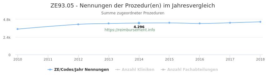 ZE93.05 Nennungen der Prozeduren und Anzahl der einsetzenden Kliniken, Fachabteilungen pro Jahr