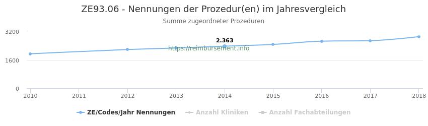ZE93.06 Nennungen der Prozeduren und Anzahl der einsetzenden Kliniken, Fachabteilungen pro Jahr