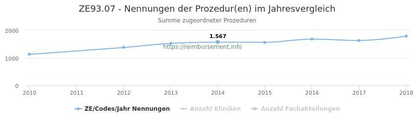 ZE93.07 Nennungen der Prozeduren und Anzahl der einsetzenden Kliniken, Fachabteilungen pro Jahr