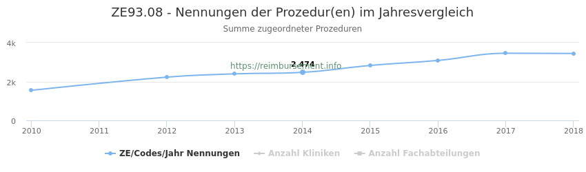 ZE93.08 Nennungen der Prozeduren und Anzahl der einsetzenden Kliniken, Fachabteilungen pro Jahr