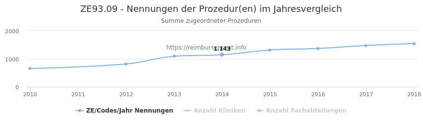 ZE93.09 Nennungen der Prozeduren und Anzahl der einsetzenden Kliniken, Fachabteilungen pro Jahr