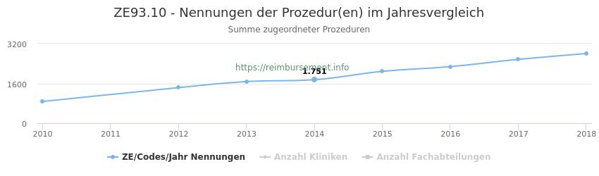 ZE93.10 Nennungen der Prozeduren und Anzahl der einsetzenden Kliniken, Fachabteilungen pro Jahr