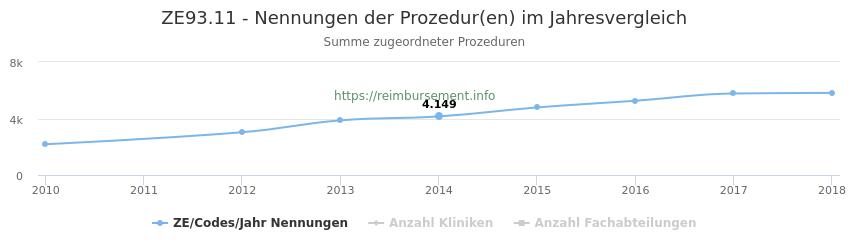 ZE93.11 Nennungen der Prozeduren und Anzahl der einsetzenden Kliniken, Fachabteilungen pro Jahr