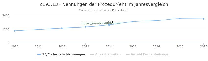 ZE93.13 Nennungen der Prozeduren und Anzahl der einsetzenden Kliniken, Fachabteilungen pro Jahr