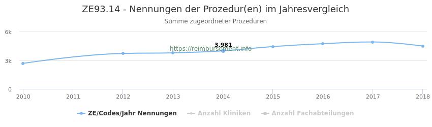 ZE93.14 Nennungen der Prozeduren und Anzahl der einsetzenden Kliniken, Fachabteilungen pro Jahr