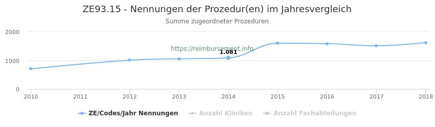 ZE93.15 Nennungen der Prozeduren und Anzahl der einsetzenden Kliniken, Fachabteilungen pro Jahr