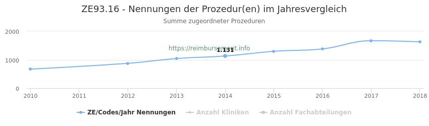 ZE93.16 Nennungen der Prozeduren und Anzahl der einsetzenden Kliniken, Fachabteilungen pro Jahr