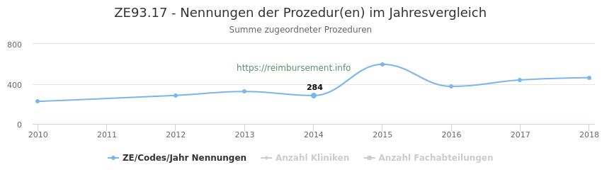ZE93.17 Nennungen der Prozeduren und Anzahl der einsetzenden Kliniken, Fachabteilungen pro Jahr