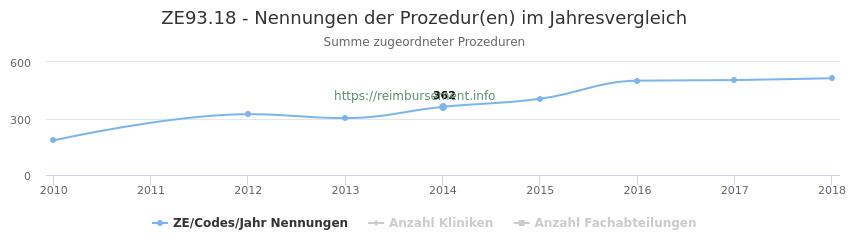 ZE93.18 Nennungen der Prozeduren und Anzahl der einsetzenden Kliniken, Fachabteilungen pro Jahr