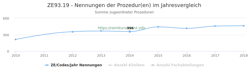 ZE93.19 Nennungen der Prozeduren und Anzahl der einsetzenden Kliniken, Fachabteilungen pro Jahr