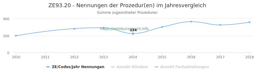 ZE93.20 Nennungen der Prozeduren und Anzahl der einsetzenden Kliniken, Fachabteilungen pro Jahr