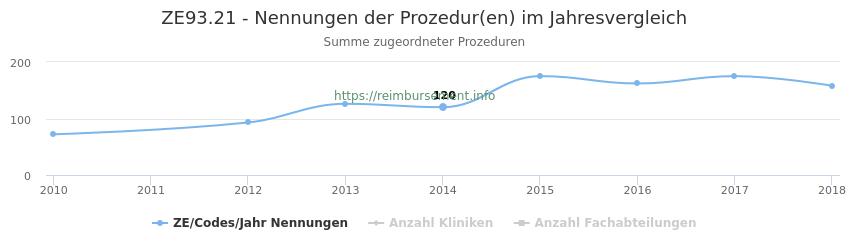 ZE93.21 Nennungen der Prozeduren und Anzahl der einsetzenden Kliniken, Fachabteilungen pro Jahr