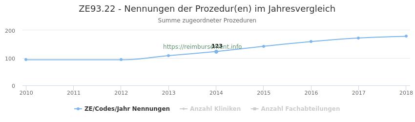 ZE93.22 Nennungen der Prozeduren und Anzahl der einsetzenden Kliniken, Fachabteilungen pro Jahr