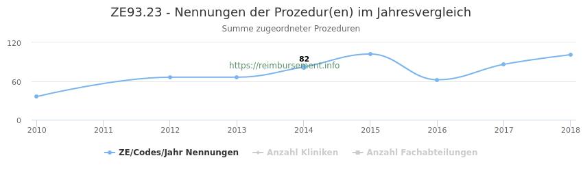ZE93.23 Nennungen der Prozeduren und Anzahl der einsetzenden Kliniken, Fachabteilungen pro Jahr