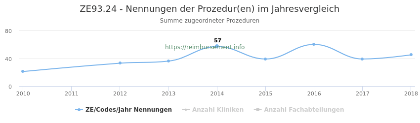 ZE93.24 Nennungen der Prozeduren und Anzahl der einsetzenden Kliniken, Fachabteilungen pro Jahr